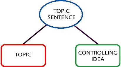 Complete 1000 Word Essay Writing Guide